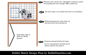 Rabbit Hutch Building plan and rabbit cage design